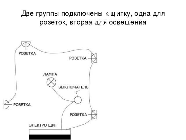 Две группы подключены к щитку, одна для розеток, вторая для освещения :