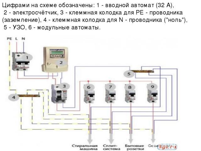 Цифрами на схеме обозначены: 1 - вводной автомат (32 А), 2 - электросчётчик, 3 - клеммная колодка для РЕ - проводника (заземление), 4 - клеммная колодка для N - проводника (