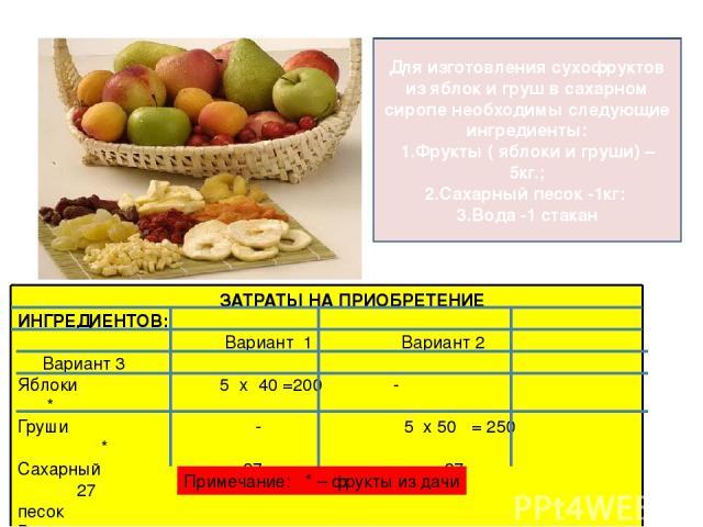 Для изготовления сухофруктов из яблок и груш в сахарном сиропе необходимы следующие ингредиенты: 1.Фрукты ( яблоки и груши) – 5кг.; 2.Сахарный песок -1кг: 3.Вода -1 стакан ЗАТРАТЫ НА ПРИОБРЕТЕНИЕ ИНГРЕДИЕНТОВ: Вариант 1 Вариант 2 Вариант 3 Яблоки 5 …