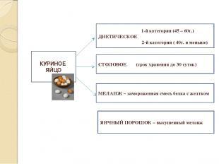 КУРИНОЕ ЯЙЦО 1-й категории (45 – 60г.) ДИЕТИЧЕСКОЕ 2-й категории ( 40г. и меньше