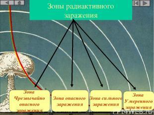 Зоны радиактивного заражения Зона Чрезвычайно опасного заражения Зона опасного з