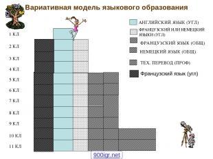 Вариативная модель языкового образования ФРАНЦУЗСКИЙ ИЛИ НЕМЕЦКИЙ ЯЗЫКИ (УГЛ) ФР