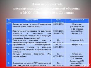 План мероприятий, посвященных Дню гражданской обороны в МОУ «Школа №140 г. Донец