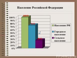 Согласно российским законам, город должен иметь не менее 12 тыс. жителей, при эт