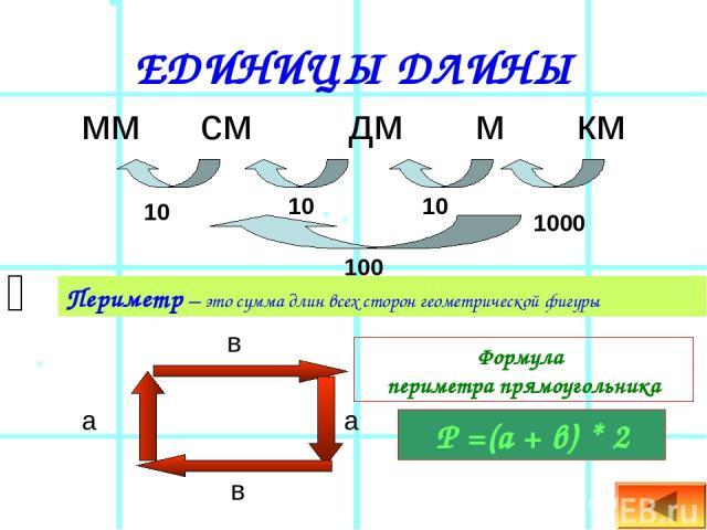 ЕДИНИЦЫ ДЛИНЫ мм см дм м км 10 10 10 1000 100 Периметр – это сумма длин всех сторон геометрической фигуры Р =(а + в) * 2 а а в в Формула периметра прямоугольника