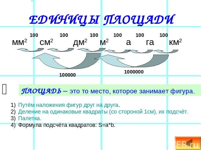 ЕДИНИЦЫ ПЛОЩАДИ мм2 см2 дм2 м2 а га км2 ПЛОЩАДЬ – это то место, которое занимает фигура. Путём наложения фигур друг на друга. Деление на одинаковые квадраты (со стороной 1см), их подсчёт. Палетка. Формула подсчёта квадратов: S=a*b. 100 100 100 100 1…