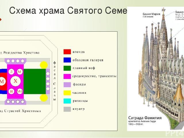Схема храма Святого Семейства.