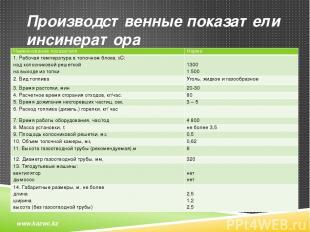 Производственные показатели инсинератора www.kazwc.kz Наименование показателя Но