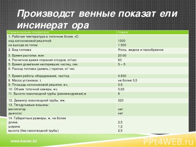 Производственные показатели инсинератора www.kazwc.kz Наименование показателя Норма 1. Рабочая температура в топочном блоке,0С: над колосниковой решеткой на выходе из топки 1300 1500 2. Вид топлива Уголь, жидкое и газообразное 3. Время растопки, ми…