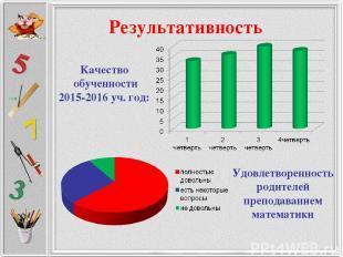 Результативность Качество обученности 2015-2016 уч. год: Удовлетворенность родит