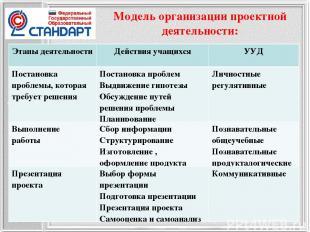 Модель организации проектной деятельности: Этапы деятельности Действия учащихся