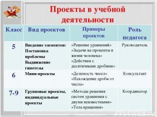 Проекты в учебной деятельности Класс Вид проектов Примеры проектов Роль педагога