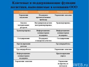 Ключевые и поддерживающие функции логистики, выполняемые в компании ООО «Велисар