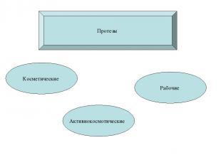 Протезы Косметические Активнокосмотические Рабочие
