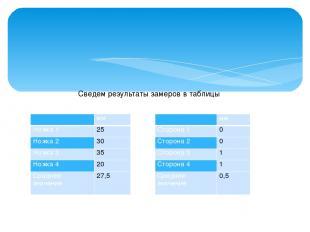 Сведем результаты замеров в таблицы  мм Сторона 1 0 Сторона 2 0 Сторона 3 1 Сто