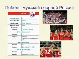 Победы мужской сборной России Россия Рейтинг ФИБА 6 Член ФИБА с 1992[1] Регион