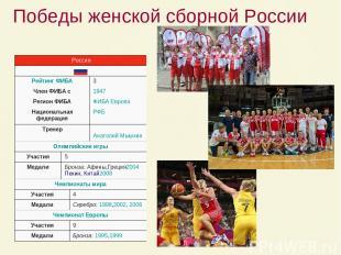 Победы женской сборной России Россия Рейтинг ФИБА 3 Член ФИБА с 1947 Регион ФИБ