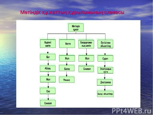 Мәтіндік құжаттың құрылымының схемасы