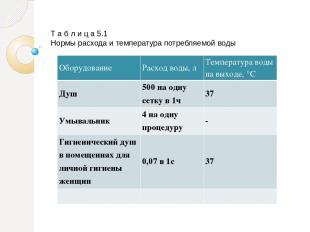 Т а б л и ц а 5.1 Нормы расхода и температура потребляемой воды Оборудование Рас