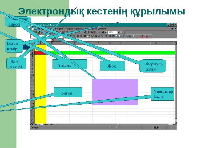 Электрондық кестенің құрылымы Ұяшық Жол Баған Жол нөмірі Баған нөмірі Ұяшықтар адресі Формула жолы Ұяшықтар блогы