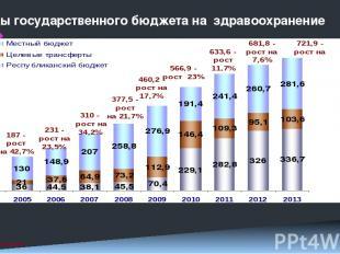 Расходы государственного бюджета на здравоохранение млрд. тг. 2 38% 17% 45% 34%