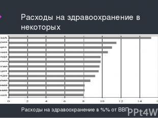Расходы на здравоохранение в некоторых странах Расходы на здравоохранение в %% о