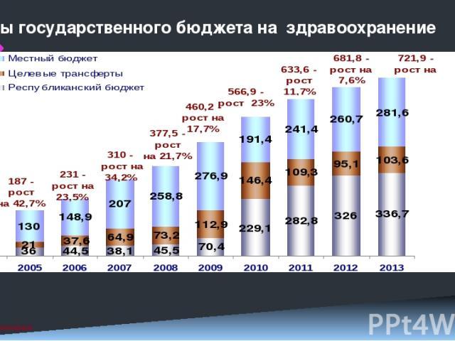 Расходы государственного бюджета на здравоохранение млрд. тг. 2 38% 17% 45% 34% 26% 40% МИНИСТЕРСТВО ЗДРАВООХРАНЕНИЯ РЕСПУБЛИКИ КАЗАХСТАН