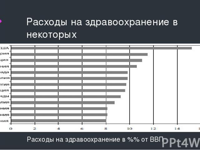 Расходы на здравоохранение в некоторых странах Расходы на здравоохранение в %% от ВВП