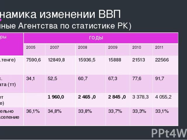 Динамика изменении ВВП (данные Агентства по статистике РК) Индикаторы годы 2005 2007 2008 2009 2010 2011 ВВП (млрд.тенге) 7590,6 12849,8 15936,5 15888 21513 22566 Среднемес. ном.зарплата(тт) 34,1 52,5 60,7 67,3 77,6 91,7 Гос.бюджет (млрд.тенге) 1 96…