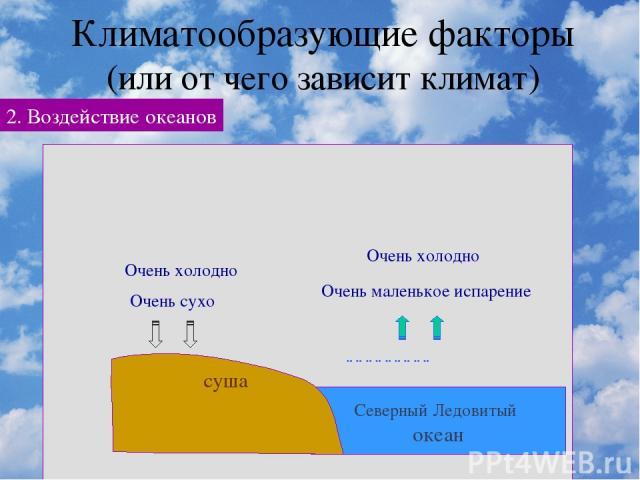Климатообразующие факторы (или от чего зависит климат) 2. Воздействие океанов ветры Влажнее – больше облаков и осадков Мягкая зима и не очень жаркое лето ггггггггг Очень маленькое испарение Очень холодно Очень сухо Очень холодно