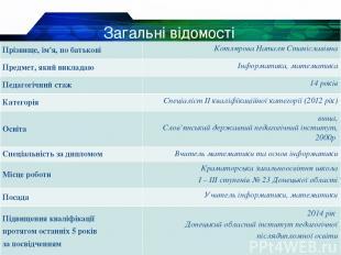 Загальні відомості Прізвище, ім'я, по батькові Котлярова Наталя Станіславівна Пр
