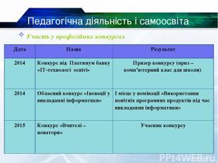 Участь у професійних конкурсах Педагогічна діяльність і самоосвіта Дата Назва Ре