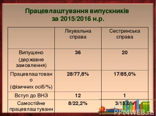 Працевлаштування випускників за 2015/2016 н.р.
