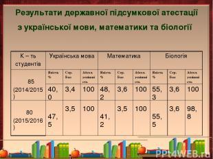 Результати державної підсумкової атестації з української мови, математики та біо