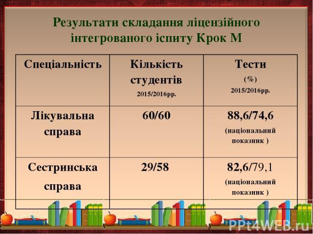 Результати складання ліцензійного інтегрованого іспиту Крок М