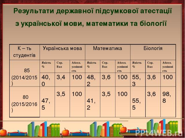 Результати державної підсумкової атестації з української мови, математики та біології