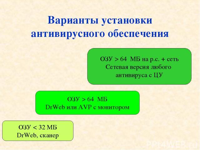 Варианты установки антивирусного обеспечения ОЗУ < 32 МБ DrWeb, сканер ОЗУ > 64 МБ DrWeb или AVP с монитором ОЗУ > 64 МБ на р.с. + сеть Сетевая версия любого антивируса с ЦУ