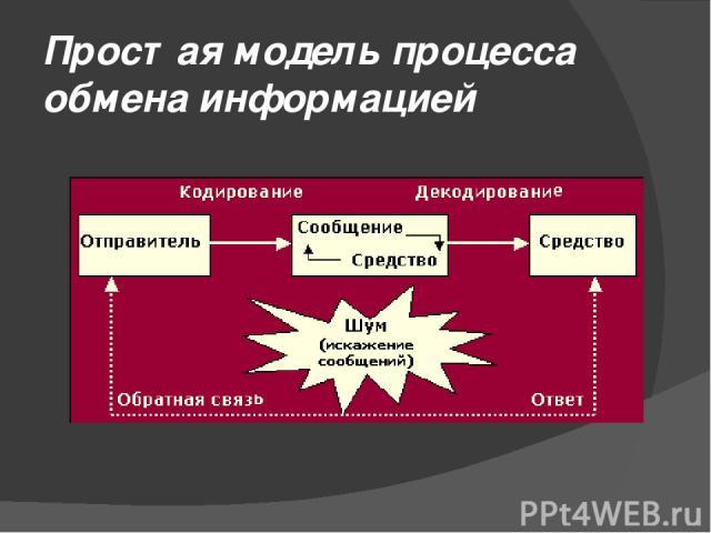 Простая модель процесса обмена информацией