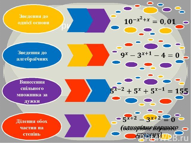 Ділення обох частин на степінь Зведення до однієї основи Винесення спільного множника за дужки Зведення до алгебраїчних