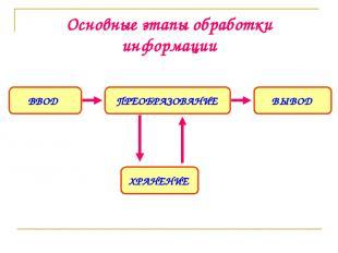 Основные этапы обработки информации ПРЕОБРАЗОВАНИЕ ВВОД ВЫВОД ХРАНЕНИЕ
