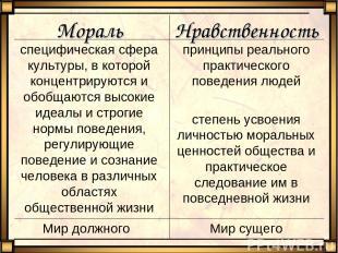 Мир сущего Мир должного принципы реального практического поведения людей степень