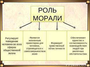 РОЛЬ МОРАЛИ Регулирует поведение человека во всех сферах общественной жизни Явля