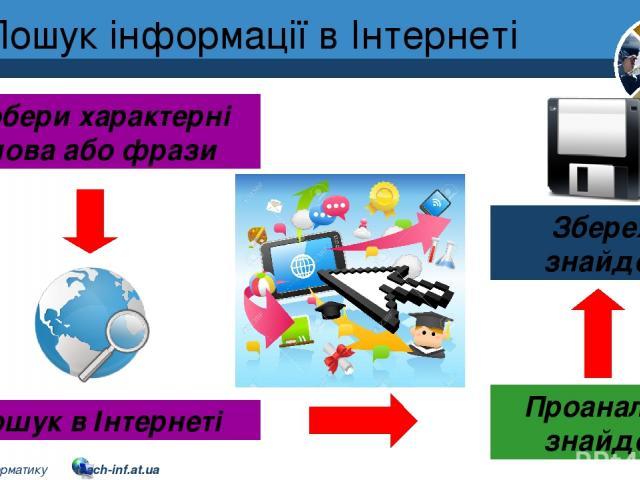 Пошук інформації в Інтернеті Добери характерні слова або фрази Пошук в Інтернеті Збережи знайдене Проаналізуй знайдене Розділ 2 § 9 5 © Вивчаємо інформатику teach-inf.at.ua