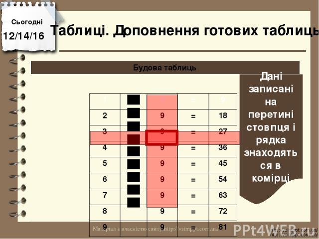 Сьогодні http://vsimppt.com.ua/ http://vsimppt.com.ua/ Будова таблиць Таблиці. Доповнення готових таблиць Дані записані на перетині стовпця і рядка знаходяться в комірці 1 9 = 9 2 9 = 18 3 9 = 27 4 9 = 36 5 9 = 45 6 9 = 54 7 9 = 63 8 9 = 72 9 9 = 81