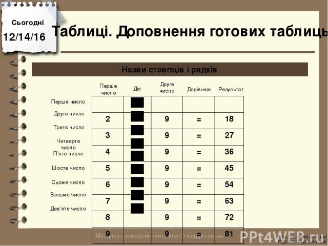 Сьогодні http://vsimppt.com.ua/ http://vsimppt.com.ua/ Таблиці. Доповнення готових таблиць Назви стовпців і рядків Перше число Дія Друге число Дорівнює Результат Перше число Друге число Третє число Четверте число П'яте число Шосте число Сьоме число …