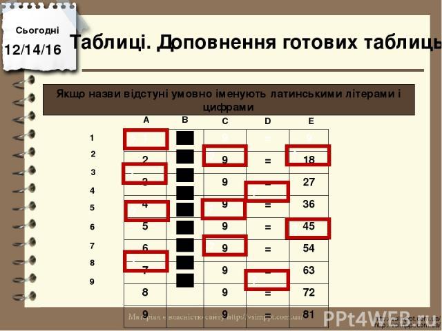 Сьогодні http://vsimppt.com.ua/ http://vsimppt.com.ua/ Таблиці. Доповнення готових таблиць Якщо назви відстуні умовно іменують латинськими літерами і цифрами A B C D E 1 2 3 4 5 6 7 8 9 ? ? ? ? ? ? ? ? ? ? ? 1 9 = 9 2 9 = 18 3 9 = 27 4 9 = 36 5 9 = …