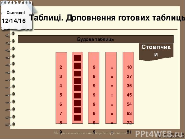 Сьогодні http://vsimppt.com.ua/ http://vsimppt.com.ua/ Будова таблиць Таблиці. Доповнення готових таблиць Стовпчики 1 9 = 9 2 9 = 18 3 9 = 27 4 9 = 36 5 9 = 45 6 9 = 54 7 9 = 63 8 9 = 72 9 9 = 81
