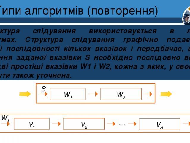 Типи алгоритмів (повторення) Структура слідування використовується в лінійних алгоритмах. Структура слідування графічно подається у вигляді послідовності кількох вказівок і передбачає, що для виконання заданої вказівки S необхідно послідовно виконат…