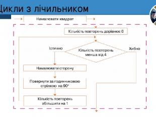 Цикли з лічильником Розділ 4 § 24 5