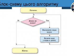 Блок-схему цього алгоритму Розділ 4 § 25 5
